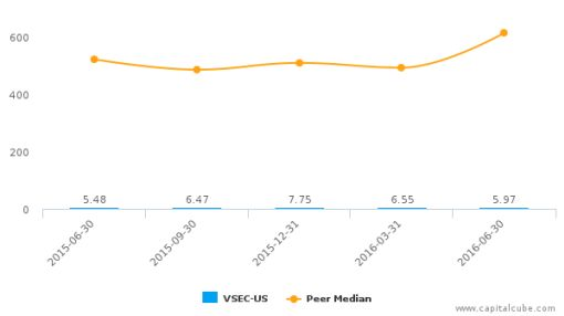 VSE Corp. :VSEC-US: Earnings Analysis: Q2, 2016 By the Numbers : August 4, 2016