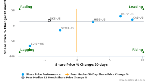 Dick's Sporting Goods, Inc. breached its 50 day moving average in a Bearish Manner : DKS-US : September 30, 2016