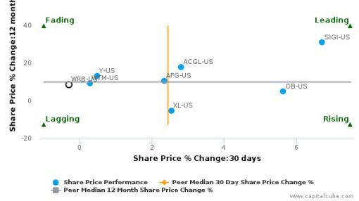 W.R. Berkley Corp. breached its 50 day moving average in a Bullish Manner : WRB-US : September 23, 2016