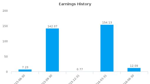 Africa Israel Properties Ltd. :AFPR-IL: Earnings Analysis: Q2, 2016 By the Numbers : August 22, 2016