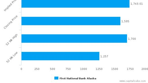 First National Bank Alaska : Undervalued relative to peers, but don't ignore the other factors