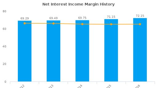 HDFC Bank Ltd. :HDB-US: Earnings Analysis: 2016 By the Numbers : July 25, 2016