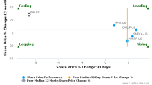Citizens, Inc. breached its 50 day moving average in a Bearish Manner : CIA-US : September 30, 2016