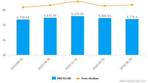 Marfrig Global Foods SA :MRFG3-BR: Earnings Analysis: Q2, 2016 By the Numbers : August 24, 2016