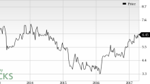 PRGX Global (PRGX) Worth a Look: Stock Adds 6.2% in Session