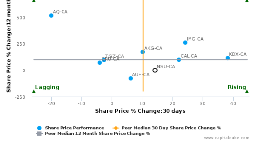 Nevsun Resources Ltd. breached its 50 day moving average in a Bullish Manner : NSU-CA : August 2, 2016