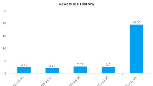 uSell.com, Inc. :USEL-US: Earnings Analysis: Q4, 2015 By the Numbers