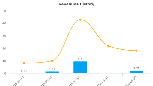 Onconova Therapeutics, Inc. :ONTX-US: Earnings Analysis: Q2, 2016 By the Numbers : August 18, 2016