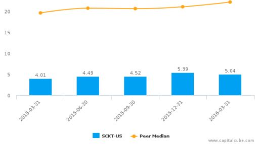 Socket Mobile, Inc. :SCKT-US: Earnings Analysis: Q1, 2016 By the Numbers : June 28, 2016