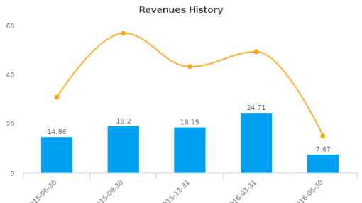 Orchid Island Capital, Inc. :ORC-US: Earnings Analysis: Q2, 2016 By the Numbers : August 5, 2016