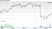 Baxter International (BAX) Q3 Earnings: Beat in the Cards?