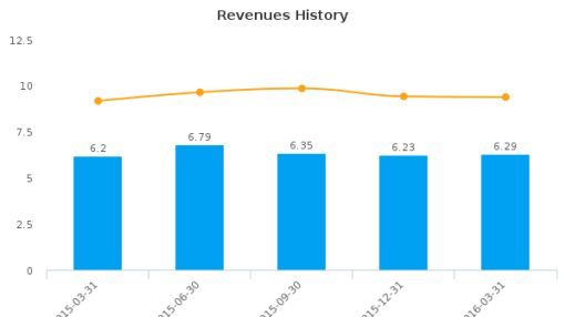 Guaranty Federal Bancshares, Inc. :GFED-US: Earnings Analysis: Q1, 2016 By the Numbers : June 28, 2016