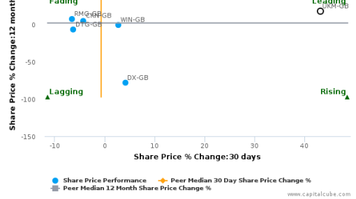 UK Mail Group Plc breached its 50 day moving average in a Bullish Manner : UKM-GB : September 29, 2016