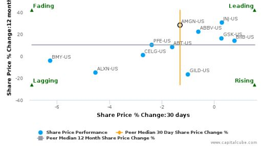Amgen, Inc. breached its 50 day moving average in a Bearish Manner : AMGN-US : September 29, 2016