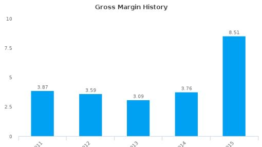 Intraco Ltd. :I06-SG: Earnings Analysis: 2015 By the Numbers