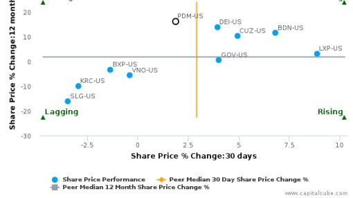 Piedmont Office Realty Trust, Inc. breached its 50 day moving average in a Bullish Manner : PDM-US : June 2, 2016