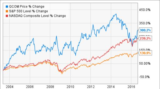 3 Top Tech Dividend Stocks For The Next 10 Years