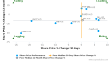 VF Corp. breached its 50 day moving average in a Bearish Manner : VFC-US : December 1, 2016