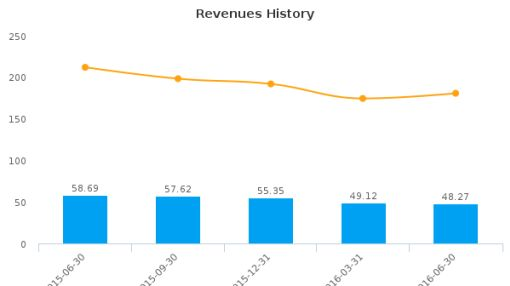 Calamos Asset Management, Inc. :CLMS-US: Earnings Analysis: Q2, 2016 By the Numbers : August 5, 2016