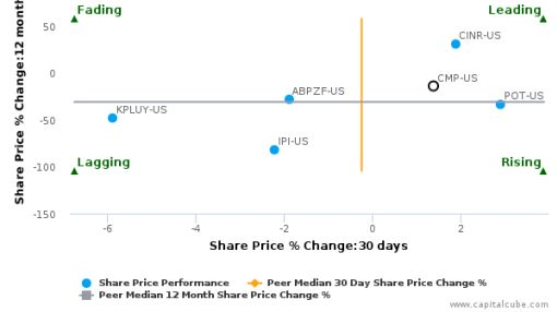 Compass Minerals International, Inc. breached its 50 day moving average in a Bearish Manner : CMP-US : September 12, 2016