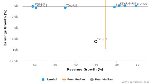 SEACOR Holdings, Inc. :CKH-US: Earnings Analysis: Q2, 2016 By the Numbers : August 12, 2016