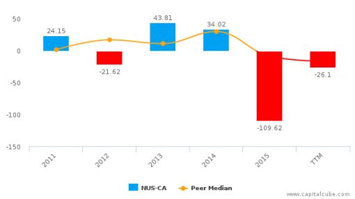 Nautilus Minerals, Inc. :NUS-CA: Earnings Analysis: Q2, 2016 By the Numbers : September 20, 2016