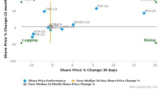 Cenovus Energy, Inc. breached its 50 day moving average in a Bearish Manner : CVE-CA : September 14, 2016
