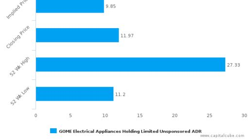 GOME Electrical Appliances Holding Ltd. : Overvalued relative to peers, but may deserve another look