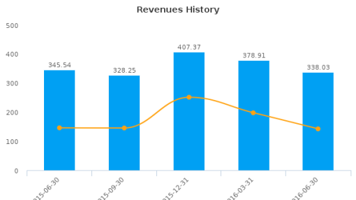 Cineplex, Inc. :CGX-CA: Earnings Analysis: Q2, 2016 By the Numbers : August 19, 2016