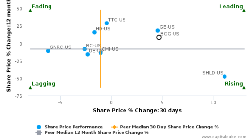 Briggs & Stratton Corp. breached its 50 day moving average in a Bearish Manner : BGG-US : July 4, 2016