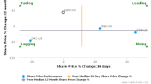 Alexander & Baldwin, Inc. breached its 50 day moving average in a Bearish Manner : ALEX-US : January 18, 2017