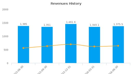 Kelly Services, Inc. :KELYA-US: Earnings Analysis: Q2, 2016 By the Numbers : August 12, 2016
