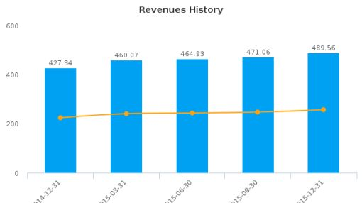 Fortune Real Estate Investment Trust Earnings Analysis: Q4, 2015 By the Numbers