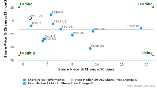Magellan Midstream Partners LP breached its 50 day moving average in a Bearish Manner : MMP-US : July 22, 2016