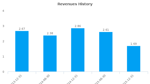 AtCor Medical Holdings Ltd. :ACG-AU: Earnings Analysis: For the six months ended December 31, 2015