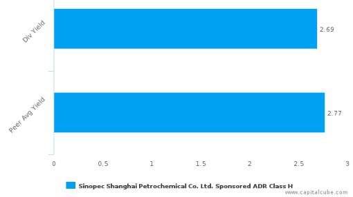 Sinopec Shanghai Petrochemical Co. Ltd. : SHI-US: Dividend Analysis : June 27th, 2016 (record date) : By the numbers : July 14, 2016