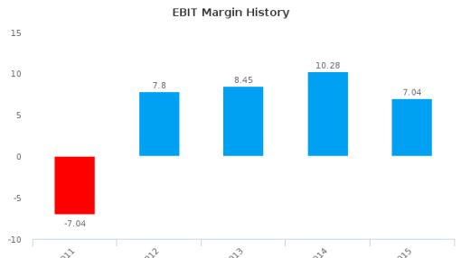 Trisul SA :TRIS3-BR: Earnings Analysis: 2015 By the Numbers