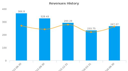 Ceragon Networks Ltd. :CRNT-IL: Earnings Analysis: Q2, 2016 By the Numbers : August 17, 2016