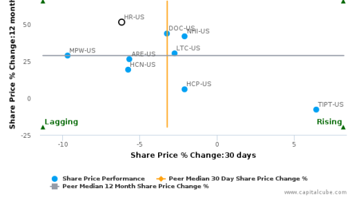 Healthcare Realty Trust, Inc. breached its 50 day moving average in a Bearish Manner : HR-US : September 12, 2016