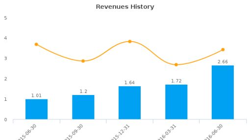 NovaBay Pharmaceuticals, Inc. :NBY-US: Earnings Analysis: Q2, 2016 By the Numbers : August 12, 2016