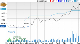 Should U.S. Auto Parts Network (PRTS) Be On Your Radar Now?