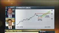 Is now the time to buy in Starbucks?