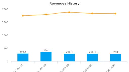 OneBeacon Insurance Group Ltd. :OB-US: Earnings Analysis: Q1, 2016 By the Numbers