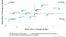 Areva SA breached its 50 day moving average in a Bearish Manner : ARVCF-US : October 19, 2016