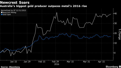 Newcrest Third-Quarter Gold Output Rises to Beat Estimates