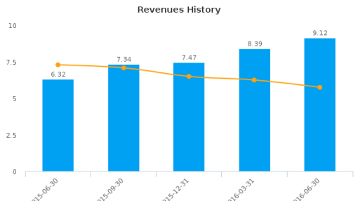 XCel Brands, Inc. :XELB-US: Earnings Analysis: Q2, 2016 By the Numbers : August 11, 2016