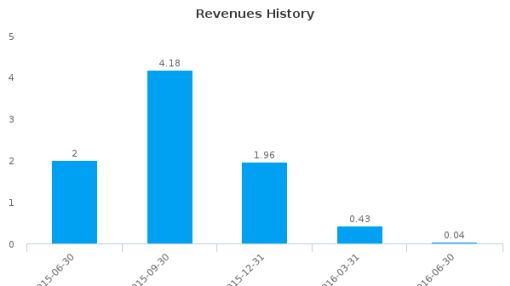 Pacific Coast Oil Trust :ROYT-US: Earnings Analysis: Q2, 2016 By the Numbers : August 3, 2016