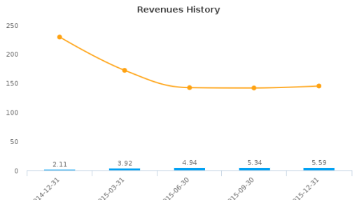 Rock Ridge Resources, Inc. :RRRI-US: Earnings Analysis: Q4, 2015 By the Numbers