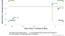 Regus Plc SA breached its 50 day moving average in a Bearish Manner : RGU-GB : December 15, 2016