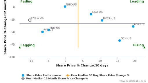 The Ensign Group, Inc. breached its 50 day moving average in a Bearish Manner : ENSG-US : August 3, 2016